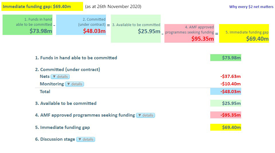 Funds Status Page (as at 26th November 2020)